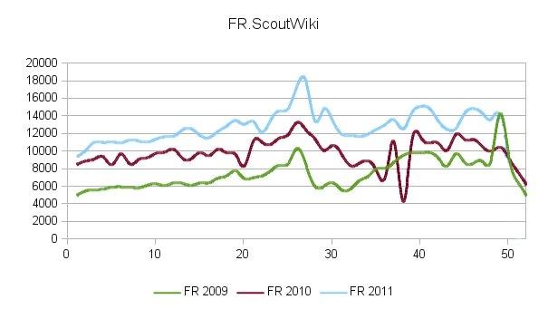 Stat Scoutwiki.jpg